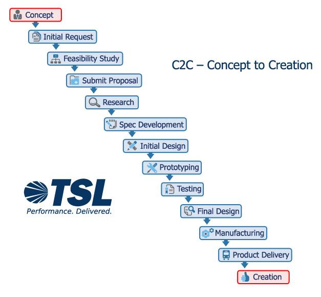 C2C Diagram